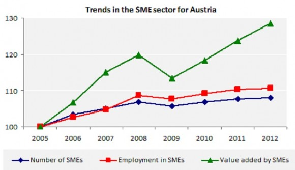 Trends in the SME sector for Austria