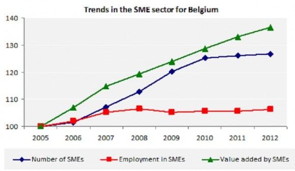 Trends in the SME sector for Belgium