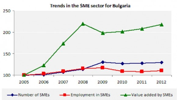 Trends in the SME sector for Bulgaria