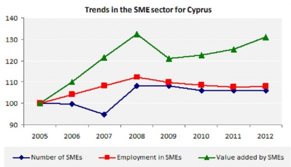 Trends in the SME sector for Cyprus