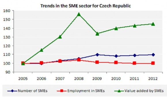 Trends in the SME sector for Czech Republic
