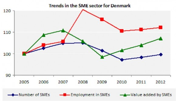 Trends in the SME sector for Denmark