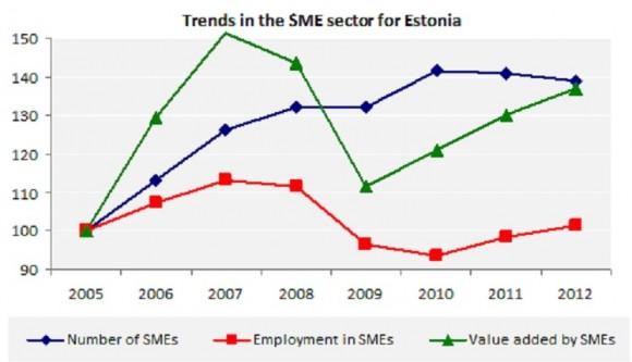 Trends in the SME sector for Estonia