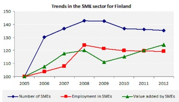 Trends in the SME sector for Finland