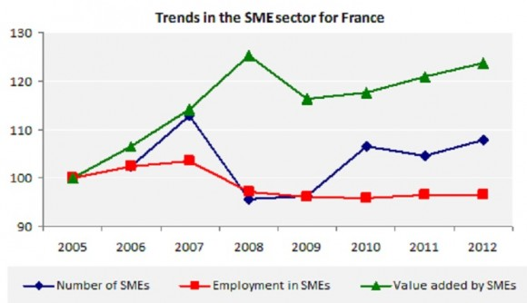 Trends in the SME sector for France