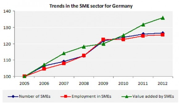Trends in the SME sector for Germany
