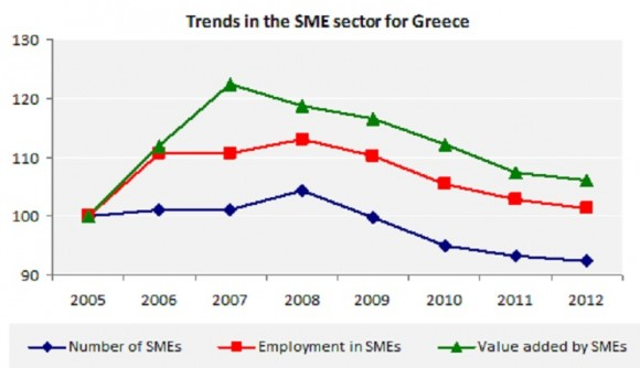 Trends in the SME sector for Greece