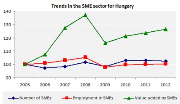 Trends in the SME sector for Hungary