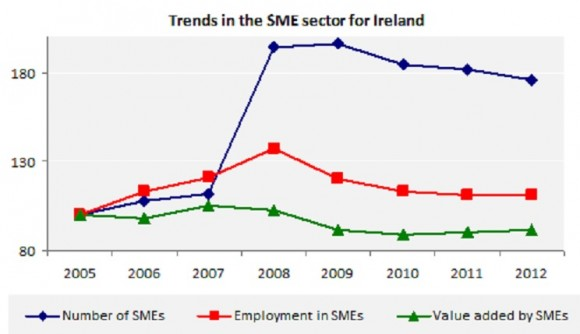 Trends in the SME sector for Ireland