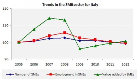Trends in the SME sector for Italy