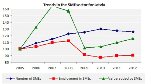 Trends in the SME sector for Latvia