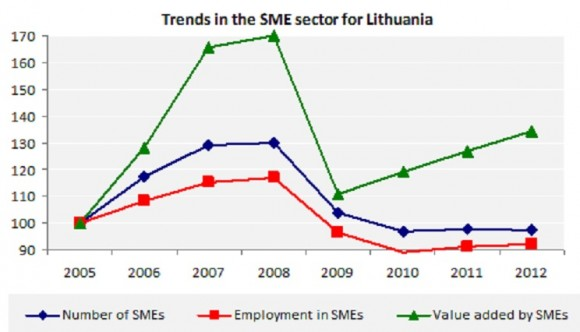 Trends in the SME sector for Lithuania