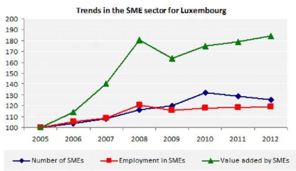 Trends in the SME sector for Luxembourg