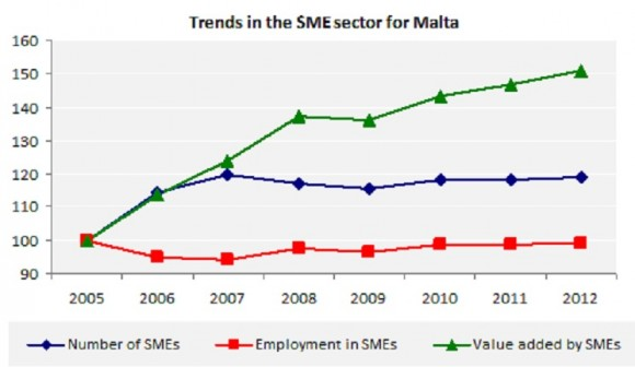 Trends in the SME sector for Malta