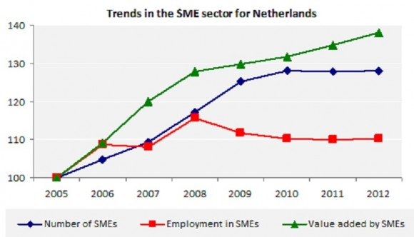 Trends in the SME sector for Netherlands