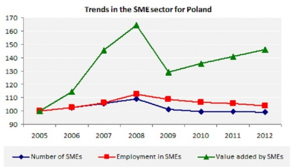 Trends in the SME sector for Poland
