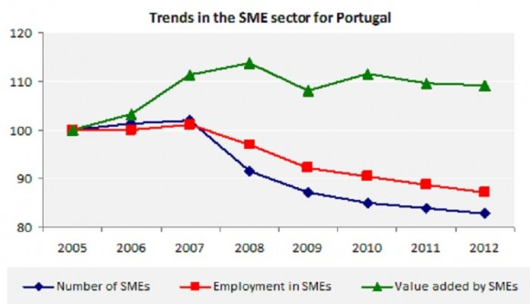 Trends in the SME sector for Portugal