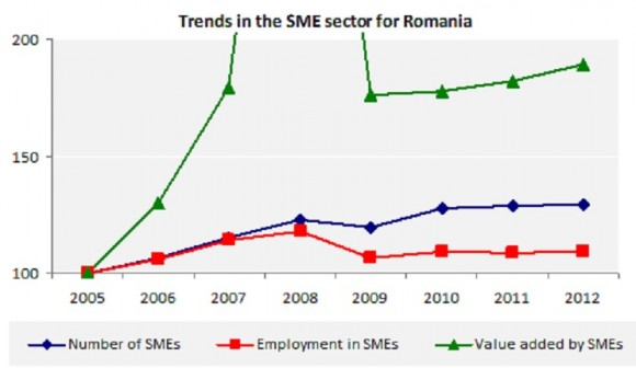 Trends in the SME sector for Romania