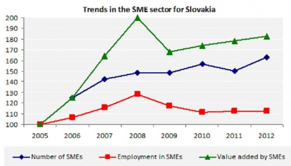 Trends in the SME sector for Slovakia