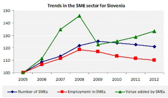 Trends in the SME sector for Slovenia