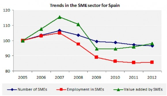Trends in the SME sector for Spain
