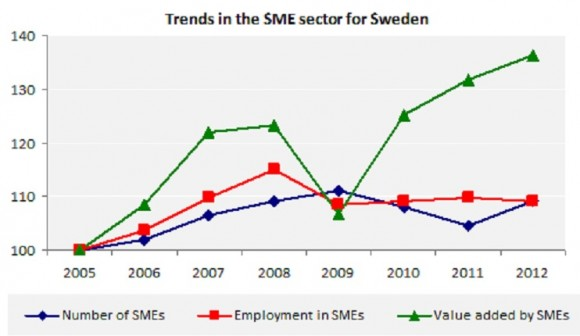 Trends in the SME sector for Sweden