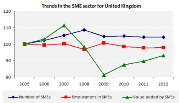 Trends in the SME sector for United Kingdom
