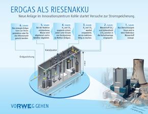 Erdgas als Riesenakku: Testanlage in Niederaußem startet Versuche zur Stromspeicherung