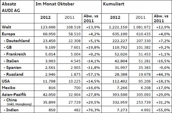 AUDI AG: Europa-Absatz steigt im Oktober um 4,2 Prozent
