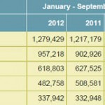 Profits of the Red Eléctrica Group reached €338 million in the first nine months of 2012
