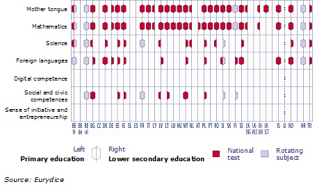 Figure 2. Key competences assessed through national standardised tests (primary and lower secondary level), 2011/12