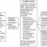 Overview of the Macroeconomic Imbalance Procedure