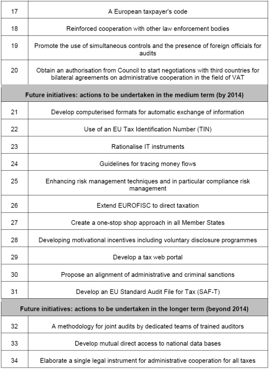 Annex: List of measures foreseen in the EU Action Plan