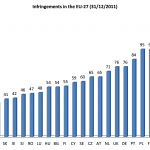 Better compliance with EU law in 2011, but implementation still too slow