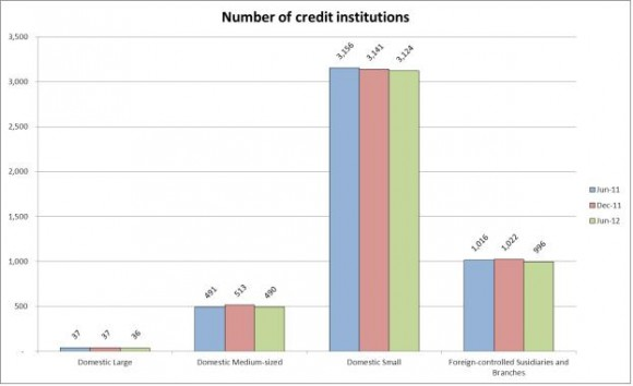 ECB publishes consolidated banking data for end-June 2012-pic1