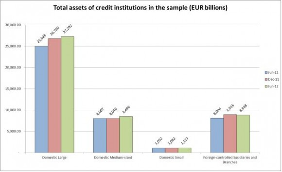 ECB publishes consolidated banking data for end-June 2012-pic2