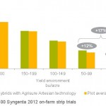 Yield of Agrisure Artesian™ hybrids vs. plot average by yield environment