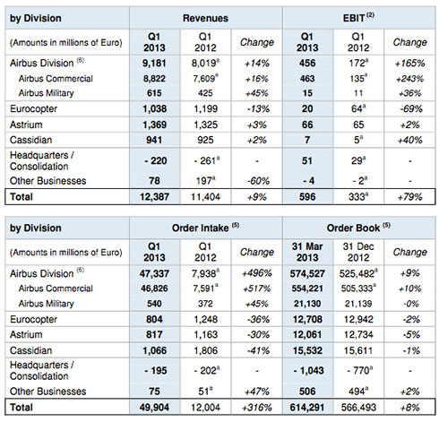 EADS – First Quarter (Q1) Results 2013 - table2