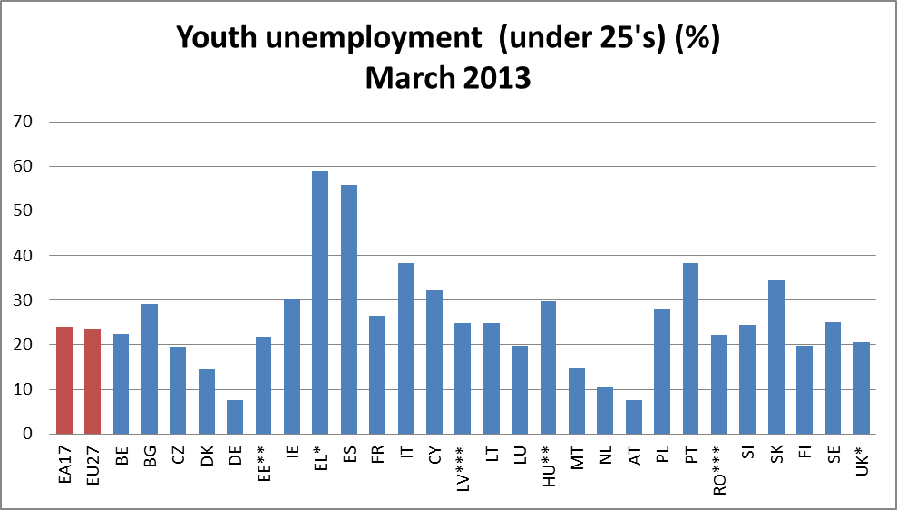 population growth and youth unemployment in