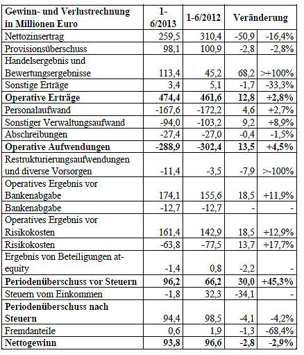 Gewinn-und Verlustrechnung in Millionen Euro | EuropaWire.eu