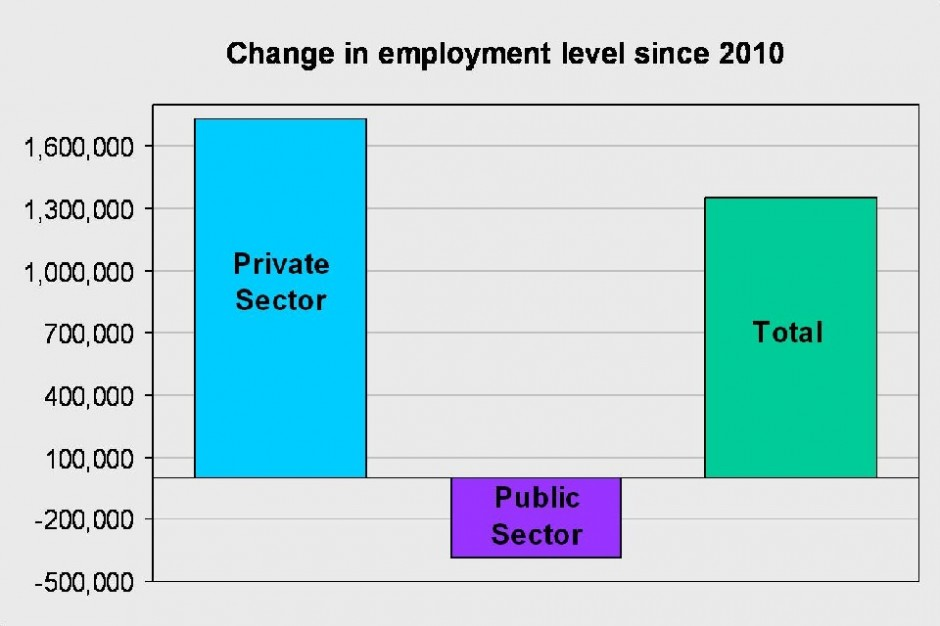 Change in emplyment level since 2010