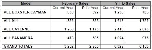 Porsche Cars North America Inc. announced best February on record for Porsche in the U.S