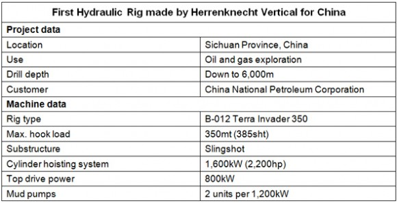 Herrenknecht Vertical to supply Terra Invader 350 deep drilling rig to gas producer and supplier China National Petroleum Corporation chart