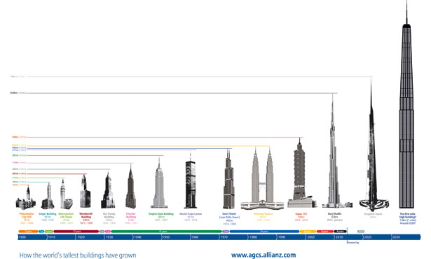 "New heights, new challenges ""Supertall"": That's how skyscrapers in the category of over 300 meters are named. Download full graphic (jpg, 107 KB) Republication royalty free if source is named: allianz.com."