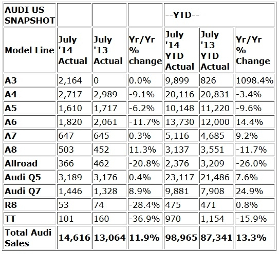 Audi reports its U.S. July 2014 sales increased 11.9 to 14,616 vehicles