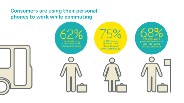 EE's latest 4GEE Mobile Living Index reveals 4G improves Brits' work life balance