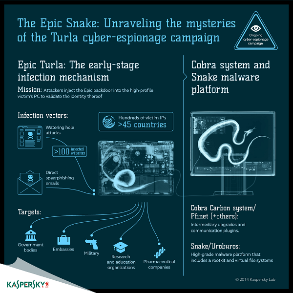 Kaspersky Lab research reveals Epic operation is the initial stage of the Turla victim infection mechanism image 2