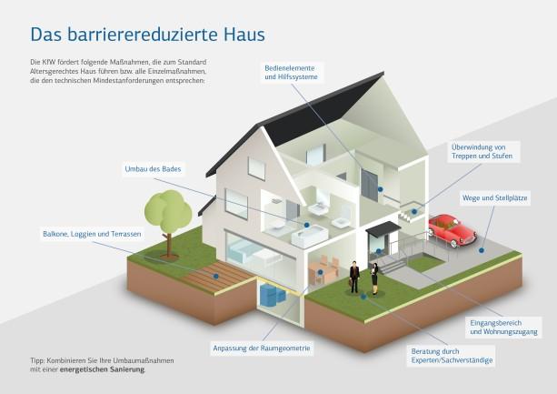 Das barrierereduzierte Haus Quelle: KfW