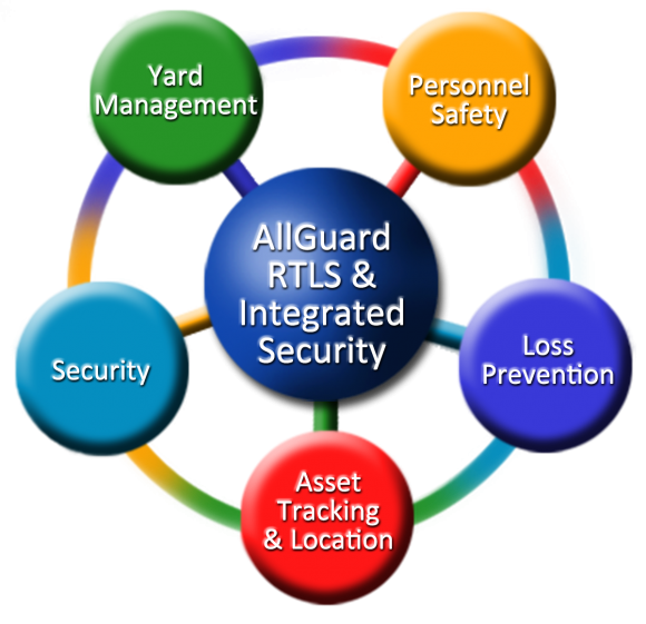 AllGuard Integrated Security - Industrial