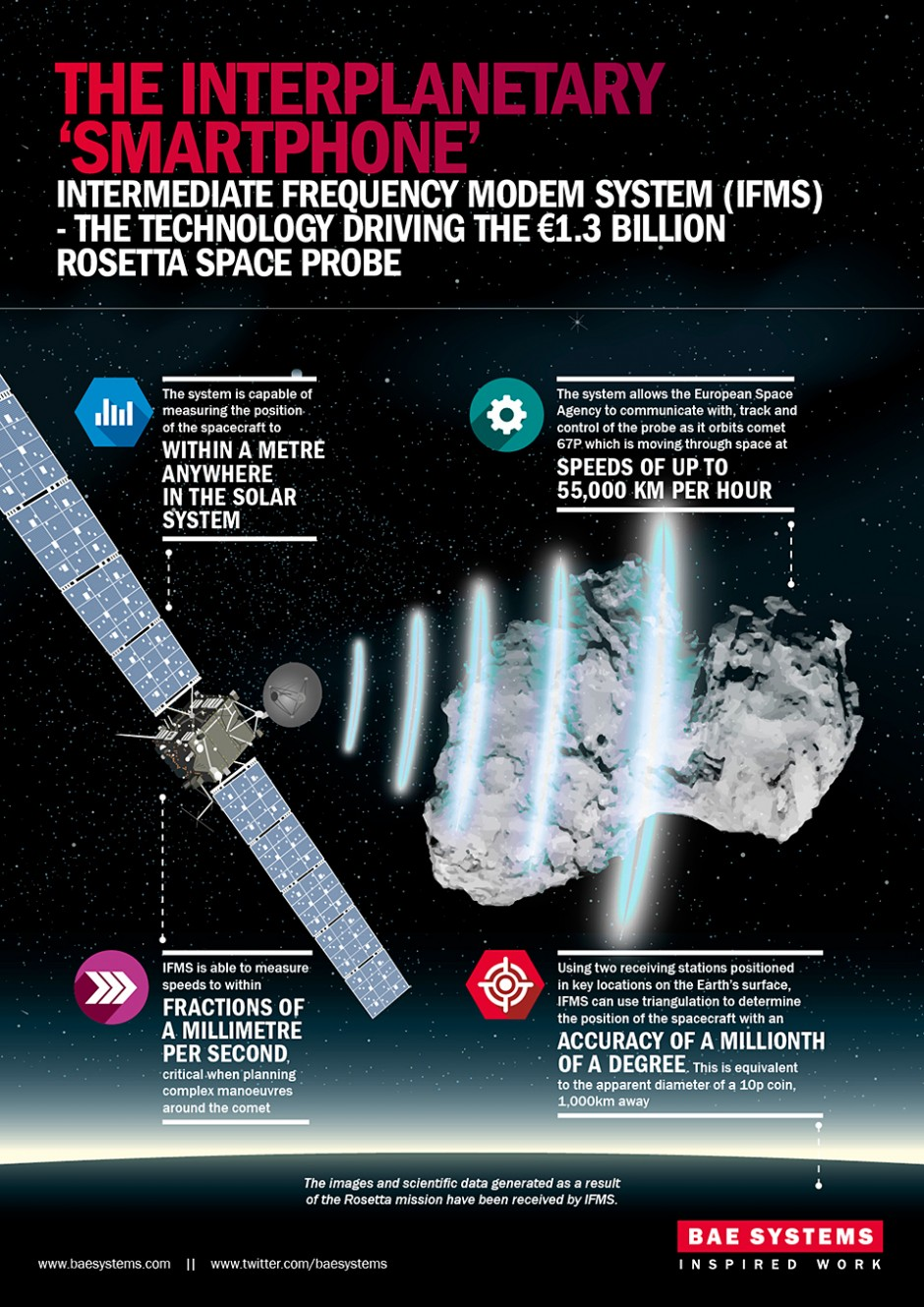 BAE Systems reveals powerful 'smartphone' like system to help Rosetta in its historic attempt to deploy a lander on comet '67P'
